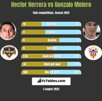 Hector Herrera vs Gonzalo Melero h2h player stats