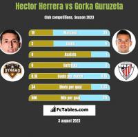 Hector Herrera vs Gorka Guruzeta h2h player stats