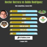 Hector Herrera vs Guido Rodriguez h2h player stats
