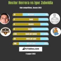Hector Herrera vs Igor Zubeldia h2h player stats