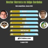 Hector Herrera vs Inigo Cordoba h2h player stats