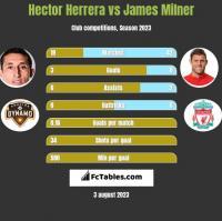Hector Herrera vs James Milner h2h player stats