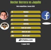 Hector Herrera vs Jaquite h2h player stats