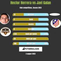 Hector Herrera vs Javi Galan h2h player stats