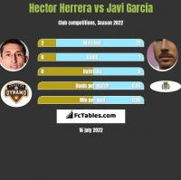 Hector Herrera vs Javi Garcia h2h player stats