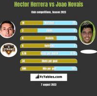 Hector Herrera vs Joao Novais h2h player stats