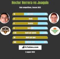 Hector Herrera vs Joaquin h2h player stats