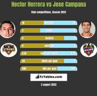 Hector Herrera vs Jose Campana h2h player stats