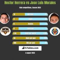 Hector Herrera vs Jose Luis Morales h2h player stats