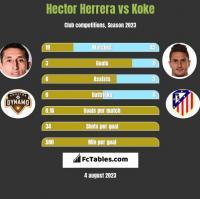 Hector Herrera vs Koke h2h player stats