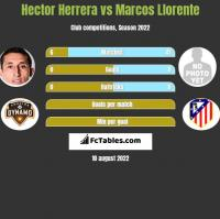 Hector Herrera vs Marcos Llorente h2h player stats