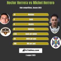 Hector Herrera vs Michel Herrero h2h player stats