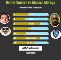 Hector Herrera vs Moussa Marega h2h player stats