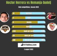 Hector Herrera vs Nemanja Gudelj h2h player stats