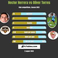 Hector Herrera vs Oliver Torres h2h player stats
