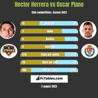Hector Herrera vs Oscar Plano h2h player stats