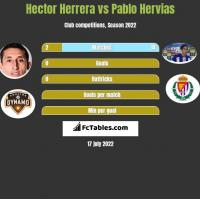 Hector Herrera vs Pablo Hervias h2h player stats