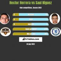 Hector Herrera vs Saul Niguez h2h player stats