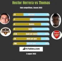 Hector Herrera vs Thomas h2h player stats