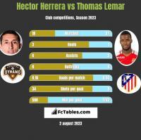 Hector Herrera vs Thomas Lemar h2h player stats