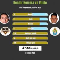 Hector Herrera vs Vitolo h2h player stats