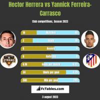 Hector Herrera vs Yannick Ferreira-Carrasco h2h player stats