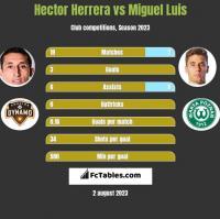 Hector Herrera vs Miguel Luis h2h player stats