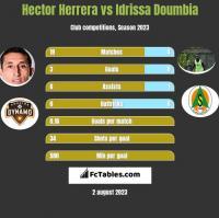 Hector Herrera vs Idrissa Doumbia h2h player stats