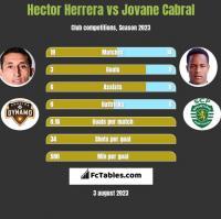 Hector Herrera vs Jovane Cabral h2h player stats