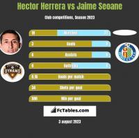 Hector Herrera vs Jaime Seoane h2h player stats