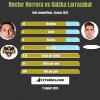 Hector Herrera vs Gaizka Larrazabal h2h player stats