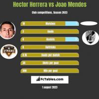Hector Herrera vs Joao Mendes h2h player stats