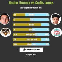 Hector Herrera vs Curtis Jones h2h player stats