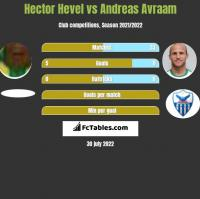 Hector Hevel vs Andreas Avraam h2h player stats