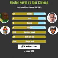 Hector Hevel vs Igor Carioca h2h player stats