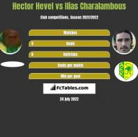 Hector Hevel vs Ilias Charalambous h2h player stats