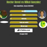 Hector Hevel vs Mikel Gonzalez h2h player stats