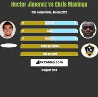 Hector Jimenez vs Chris Mavinga h2h player stats