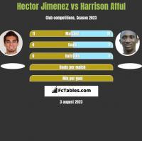 Hector Jimenez vs Harrison Afful h2h player stats