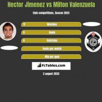 Hector Jimenez vs Milton Valenzuela h2h player stats