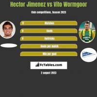 Hector Jimenez vs Vito Wormgoor h2h player stats