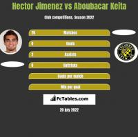 Hector Jimenez vs Aboubacar Keita h2h player stats