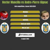 Hector Mancilla vs Andre-Pierre Gignac h2h player stats