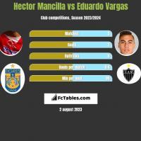 Hector Mancilla vs Eduardo Vargas h2h player stats