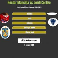 Hector Mancilla vs Jordi Cortizo h2h player stats