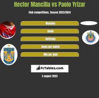 Hector Mancilla vs Paolo Yrizar h2h player stats