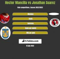 Hector Mancilla vs Jonathan Suarez h2h player stats