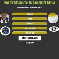 Hector Mascorro vs Alexander Mejia h2h player stats