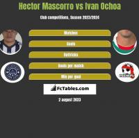 Hector Mascorro vs Ivan Ochoa h2h player stats