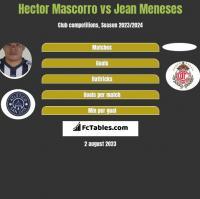 Hector Mascorro vs Jean Meneses h2h player stats